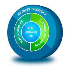 Business transaction considerations for EDI